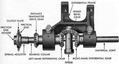 Differential Assembly Car Mechanic Automotive Repair