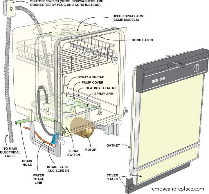 Surprising Diy Dishwasher Diagram Schematic For Fixing And Ordering The Parts Wiring Cloud Oideiuggs Outletorg