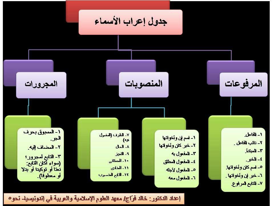 Pin By Siti Khairunnisa On Arabic Learning Arabic Arabic Lessons Arabic Language