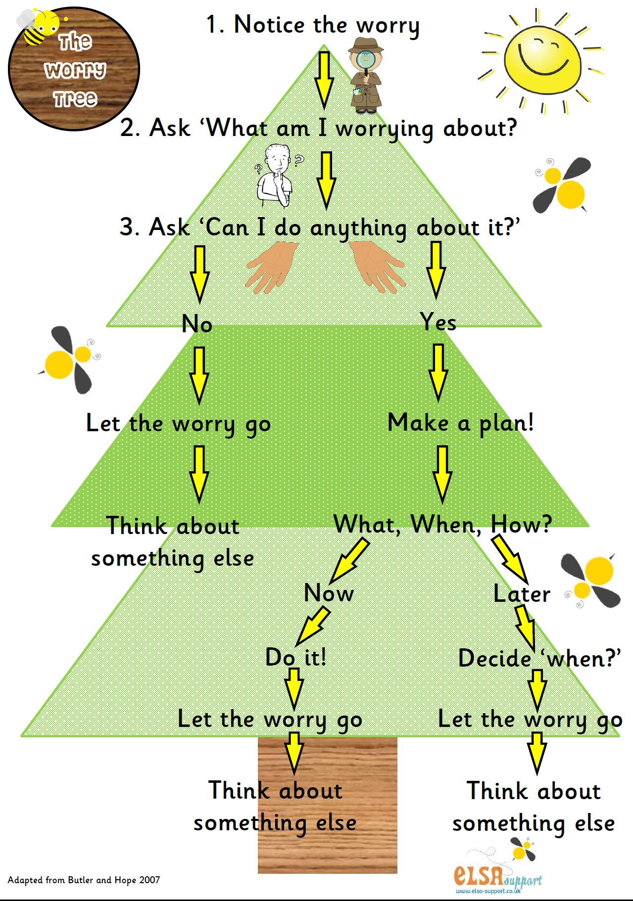 This Worry Tree Is A Poster I Would Love To Hang In My