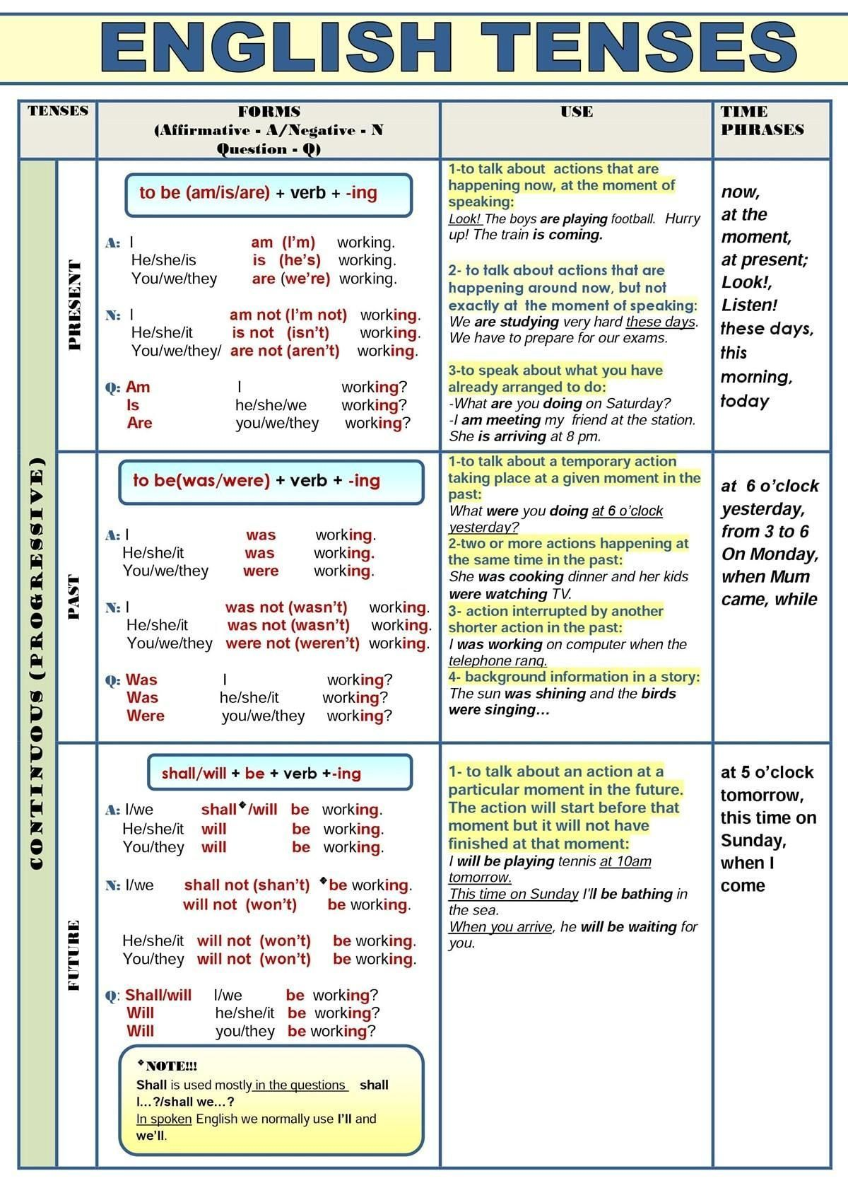 English Tenses Are Of Three Types Present Past And