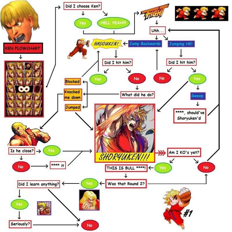 Flowchart Ken Google Search Video Games Pinterest Flowchart