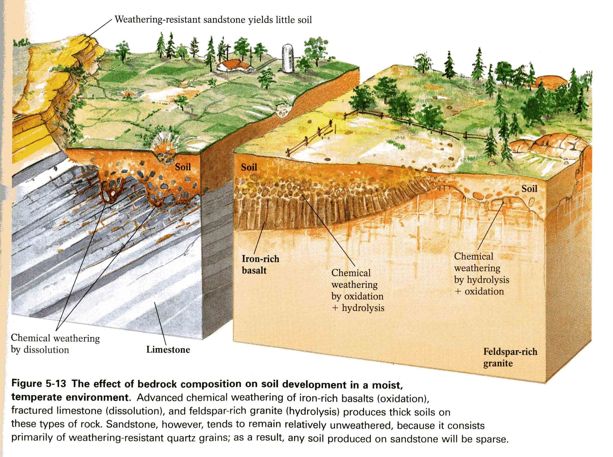 River formation diagram google search geography water for Soil formation