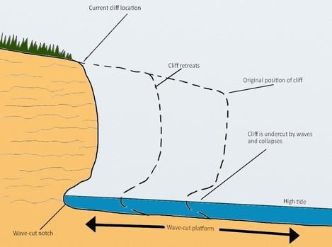 Wave Erosion Diagram A Diagram Of A Wave Cut Notch Tierra