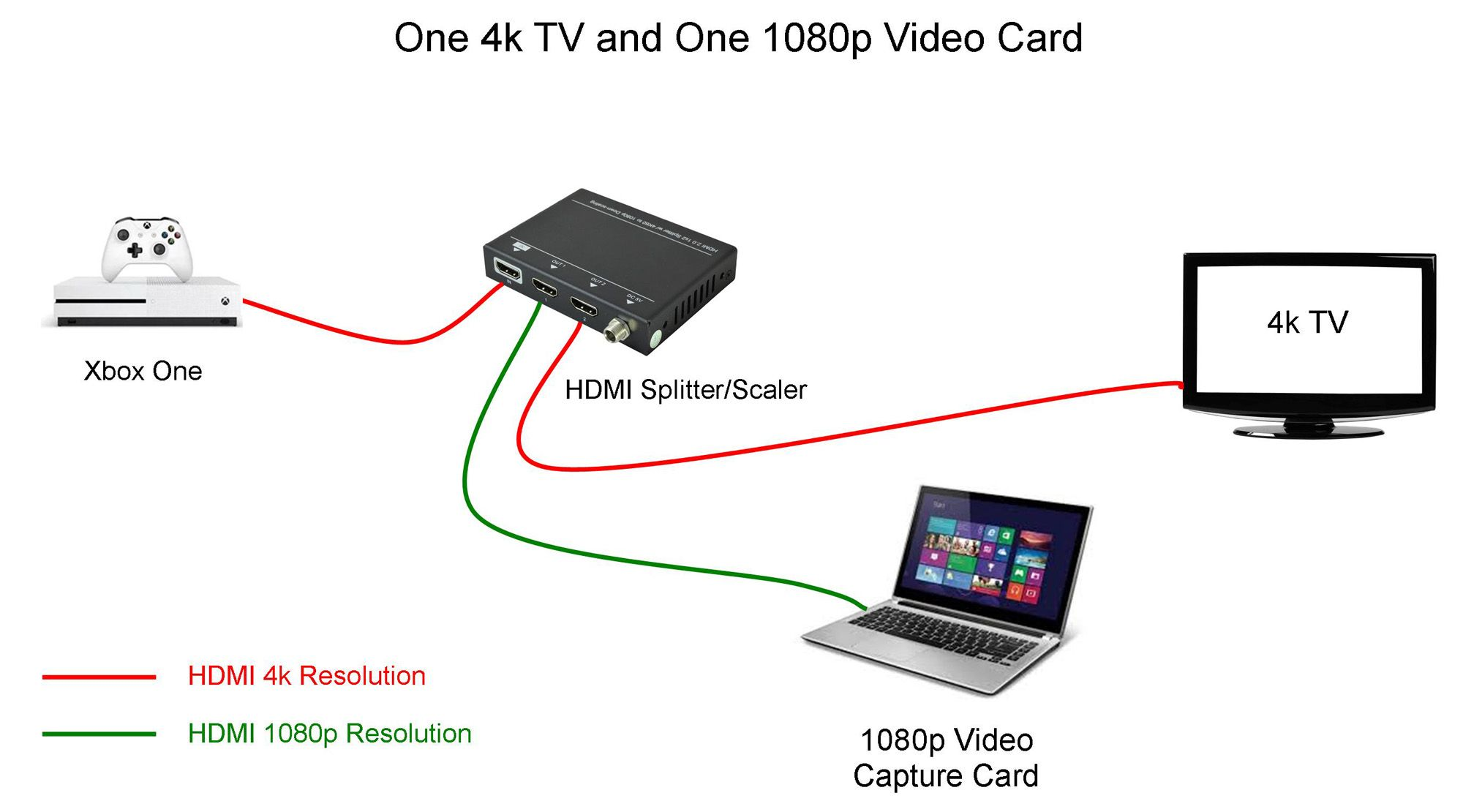 HDMI Splitter with Scaler 18Gbps HDR 4k 1in-2out in 2019 | 4k and