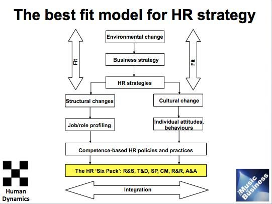Best Fit Model For Hr Strategy Via Academyofrock  Training And