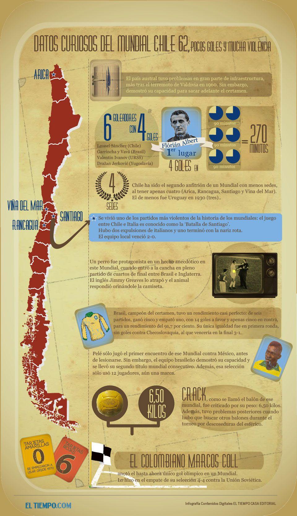 Primer Mundial De Fútbol De La Selección Colombia Chile 1962 Mundial De Futbol Seleccion Colombiana De Fútbol Chile