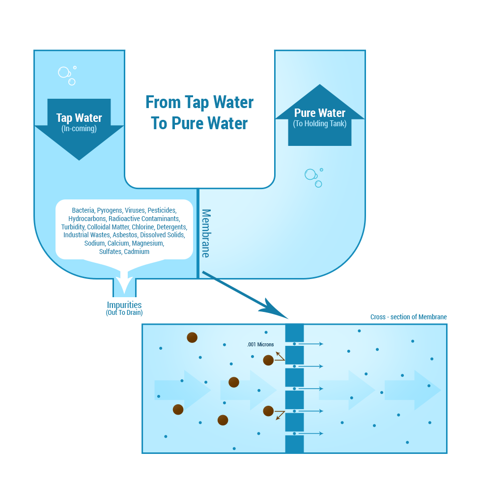 how reverse osmosis water filter systems work and what ro systems