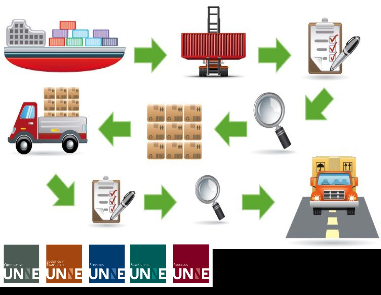 #unne#corporativo#transportes#cal#agregados#intermodal CORPORATIVO UNNE te dice ¿Qué es la gestión de la cadena de suministro? la gestion de la cadena de suministro se concentra en tres pasos básicos: el suministro, la fabricación y la distribución. http://www.unne.com.mx/