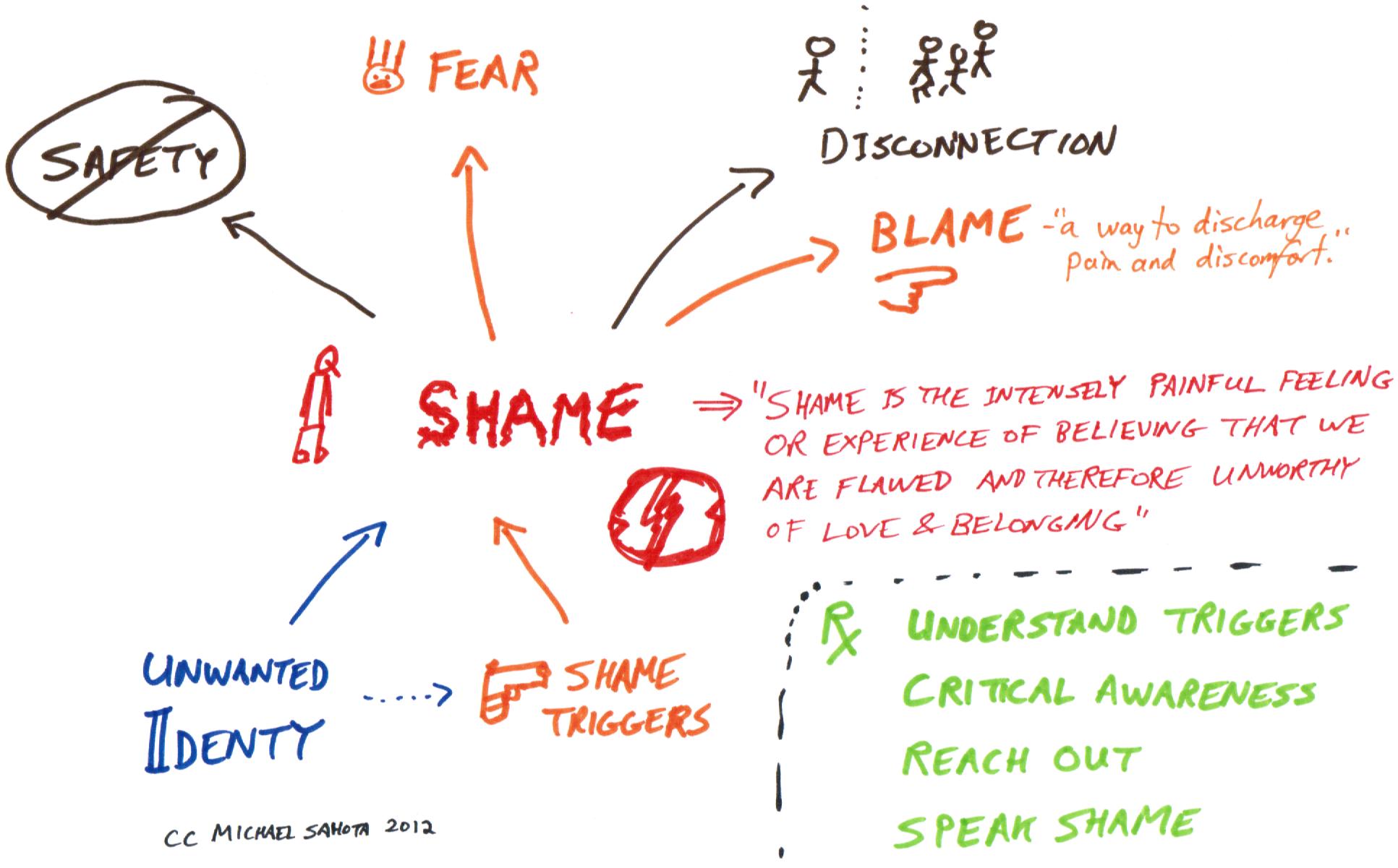 Shame Shields Worksheet