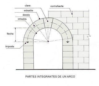 Junio 2011 Arcos Arquitectura Dibujo Arquitectónico De Interiores Detalles De La Arquitectura