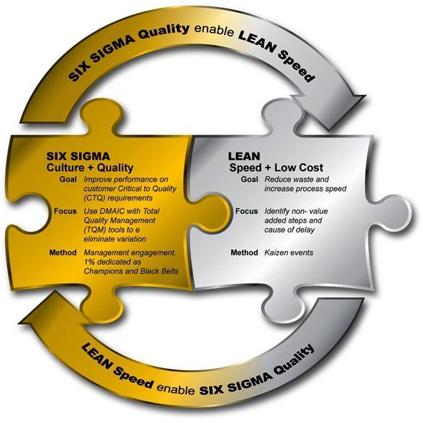 I Added Best Six Sigma Certification Programs Lean Six Sigma