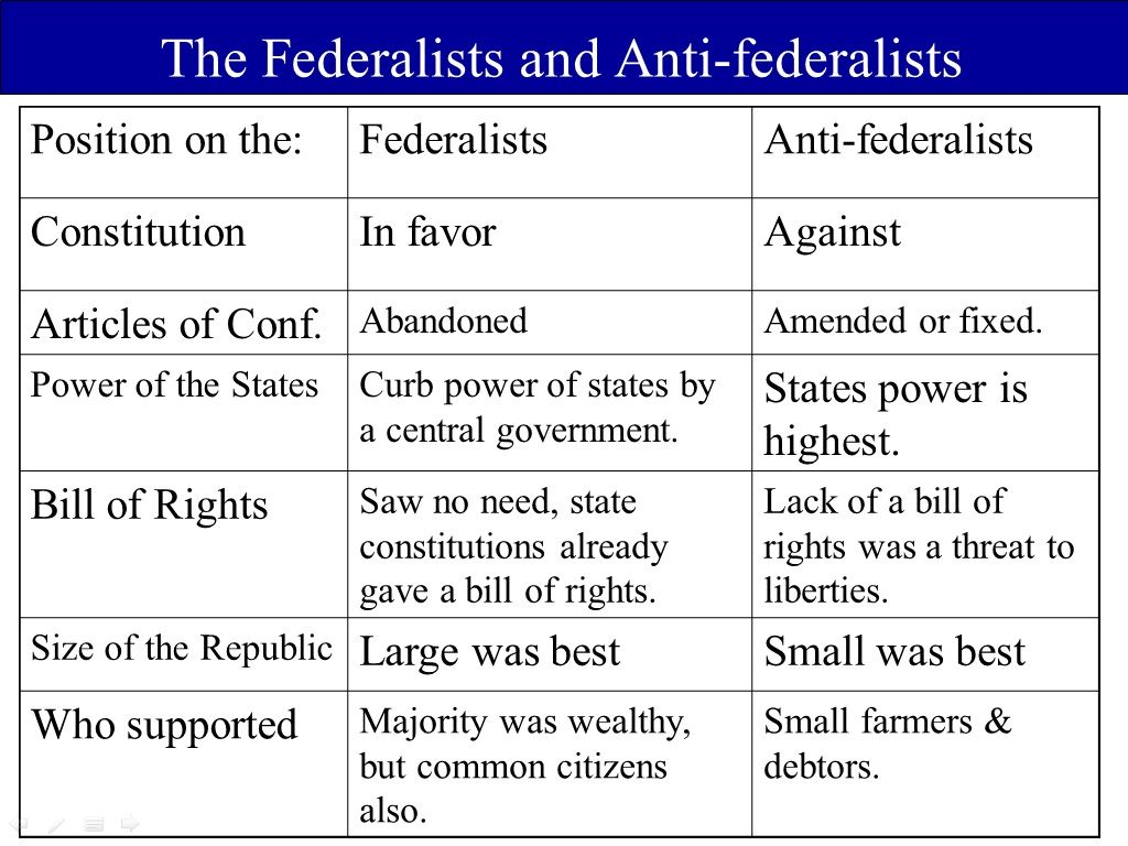 feddralist vs antifederalist The federalist and anti-federalist parties aroused at the formation and ratification of the constitution the anti-federalist party, led by patrick henry, objected to the constitution the constitution caused numerous debates on the future of america and its.