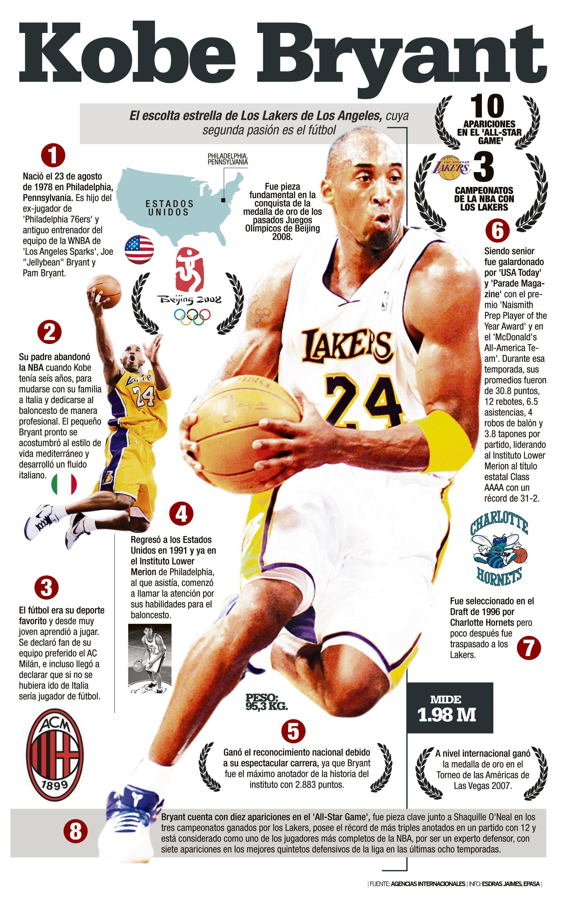 bb746fb1 Kobe Bryant #infografia | Kobe-Black Mamba | Deportes baloncesto ...