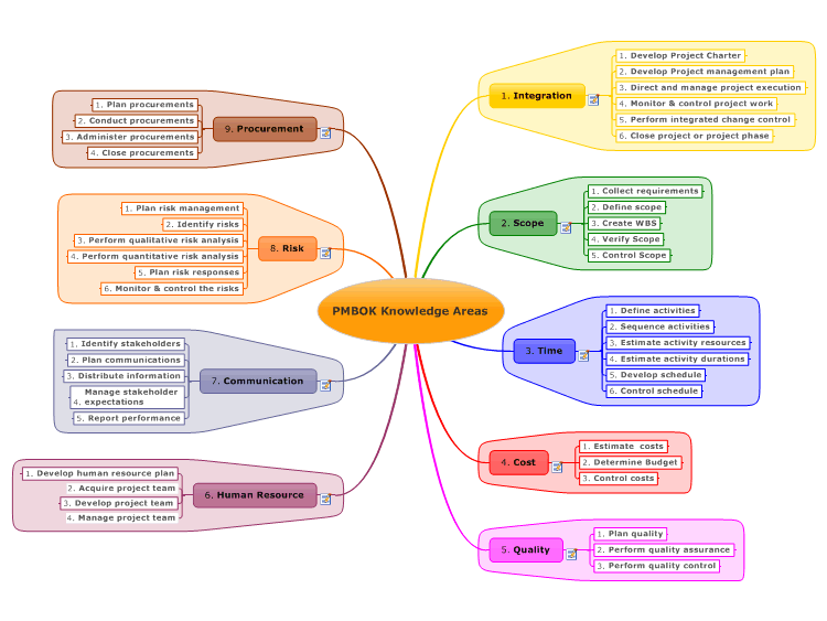 Pmp Process Chart Google Search Project Management Infographic Project Management Management Infographic