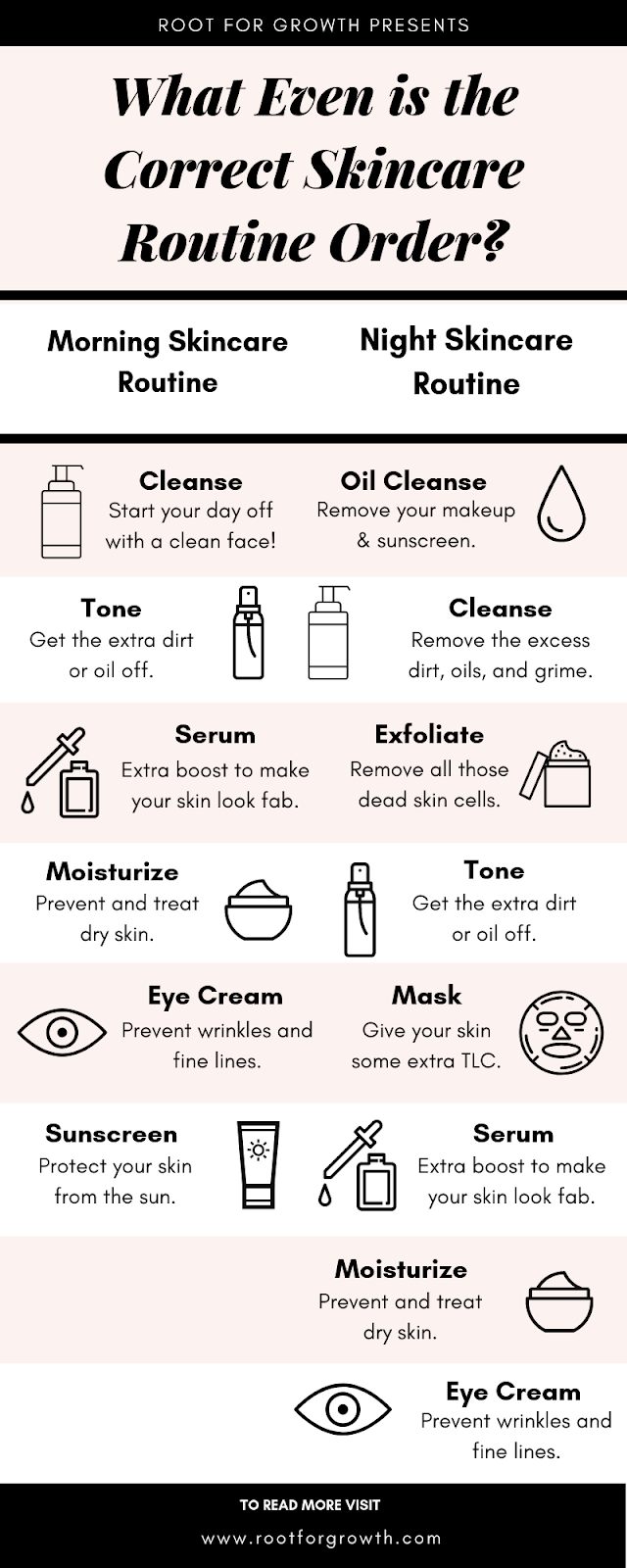 What Even Is The Correct Skincare Routine Order Infographic Skin Care Routine Order Oily Skin Care Routine Night Skin Care Routine