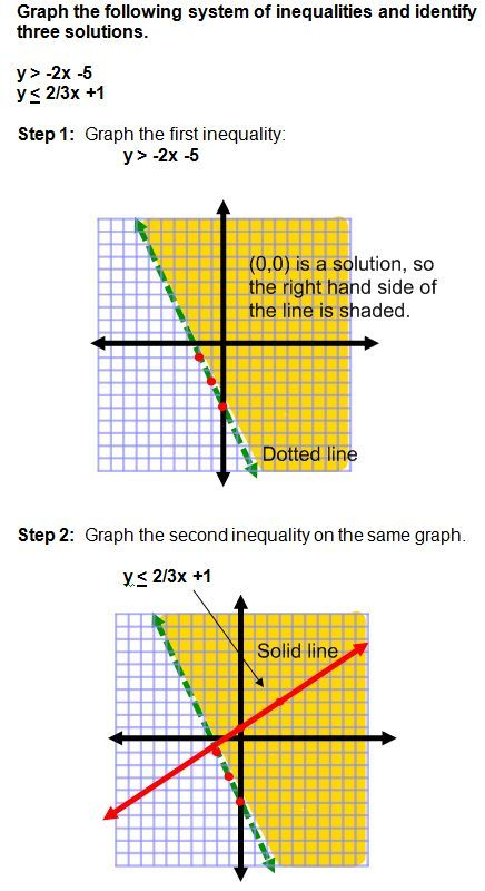 Graphing Systems Of Inequalities With Images Basic Algebra