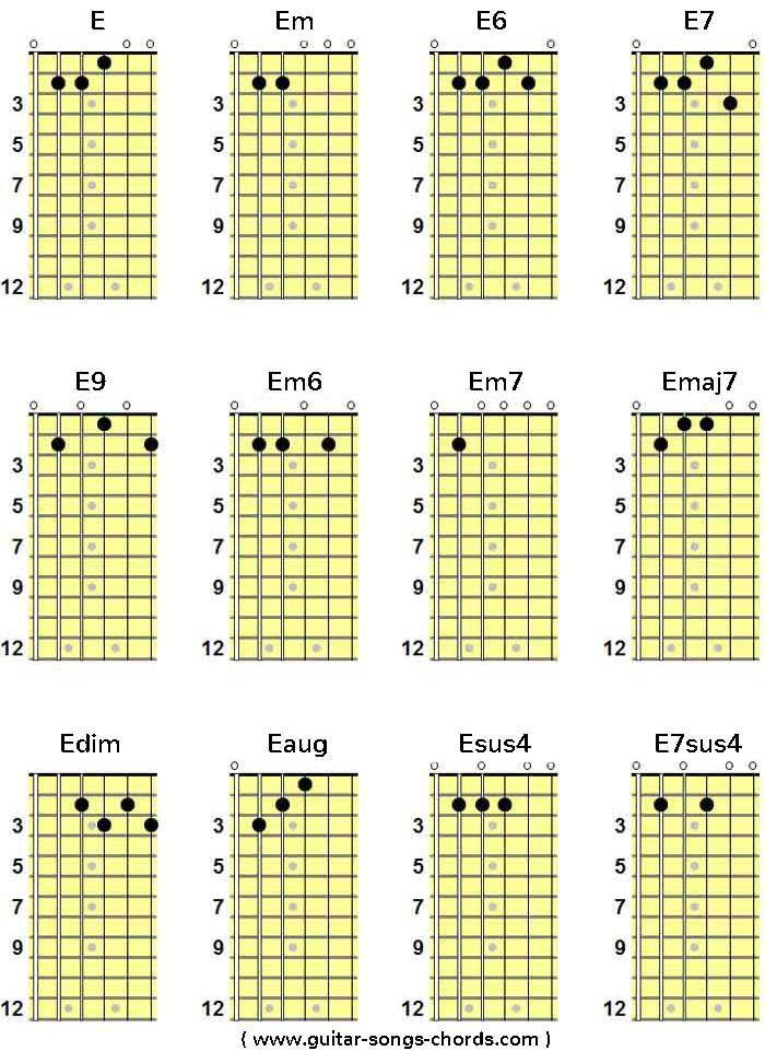 E Gitarrenakkorde E Gitarrengriffe E Guitar Chords Guitarchords
