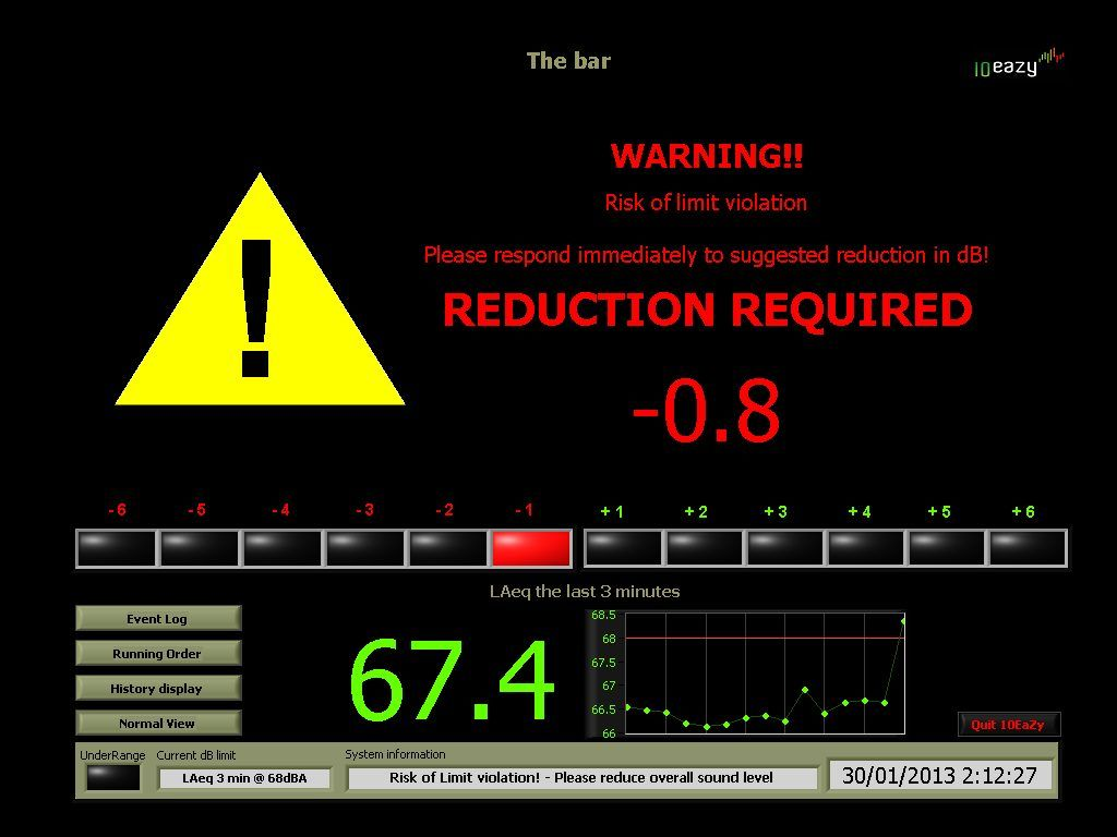 Monitor Noise Levels And Have Prediction Software Alert You To Turn Music Venue Orchestras Live Music