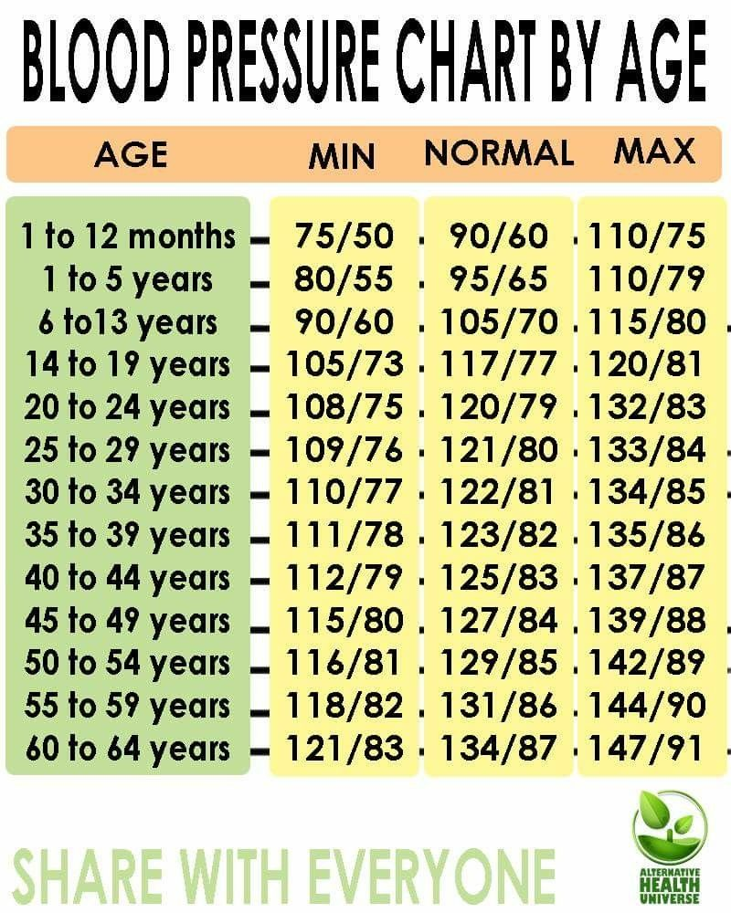 Blood Pressure Chart By Age   Blood pressure chart, Blood pressure ...