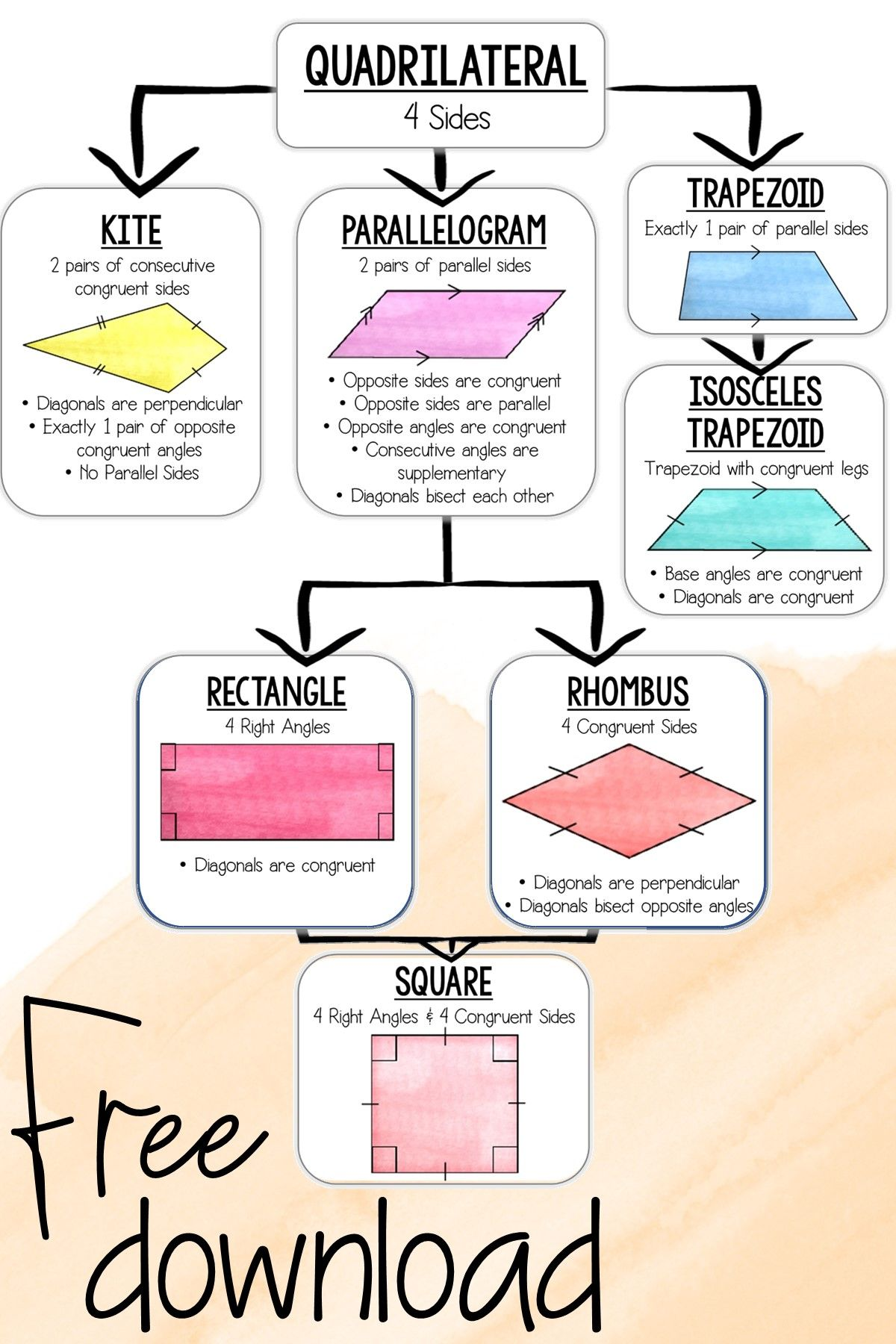 Quadrilateral Theorems and Classifying Quadrilaterals Anchor Chart / Poster    Quadrilaterals anchor chart [ 1800 x 1200 Pixel ]
