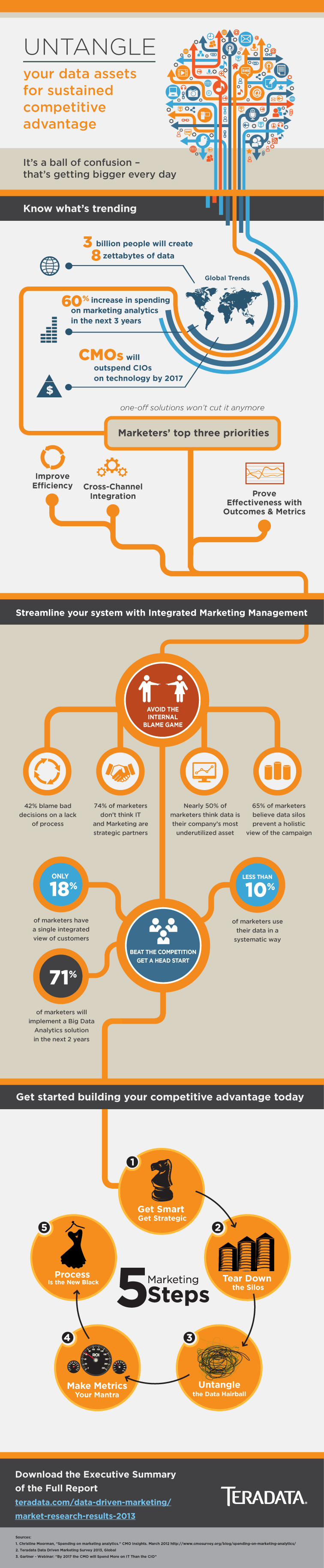 5 steps to data driven marketing infographic wall st for Idees entreprise lucrative