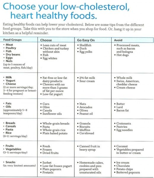 Modest image inside printable low cholesterol food list