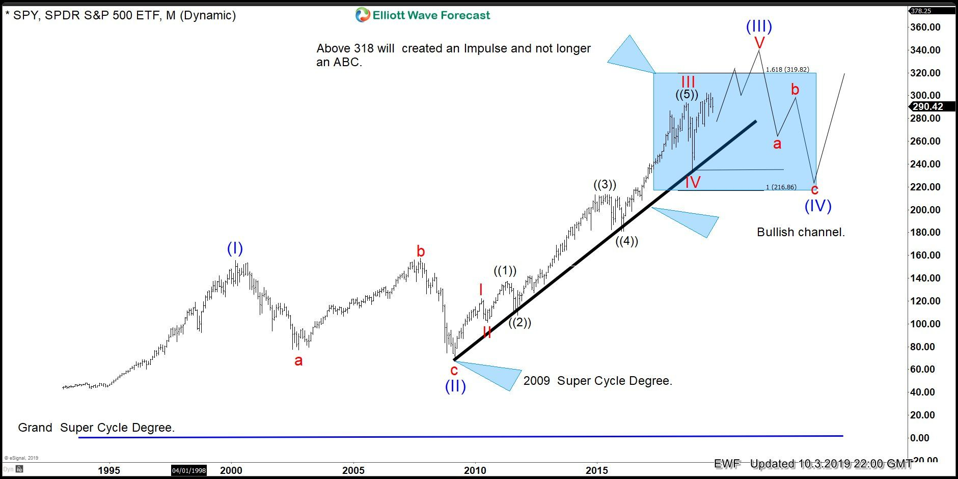 Spy Elliott Wave Impulse Simple Rule Imply Bulls Are Still In
