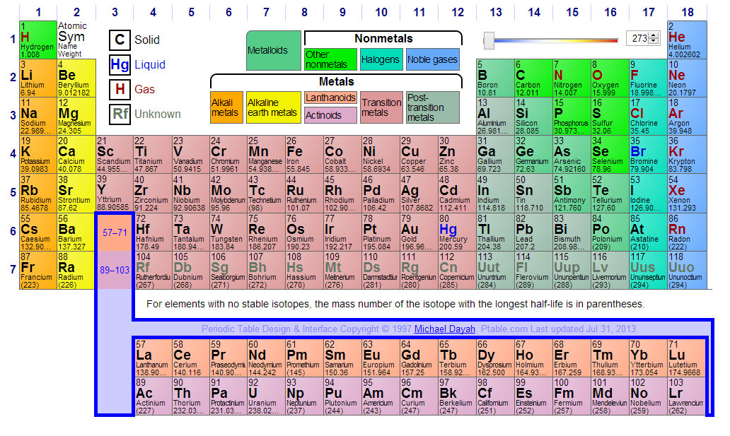 Interactive periodic table helpful for memorizing the elements interactive periodic table helpful for memorizing the elements urtaz Image collections