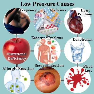 low blood pressure causes can be due to hormonal changes, widening, Skeleton