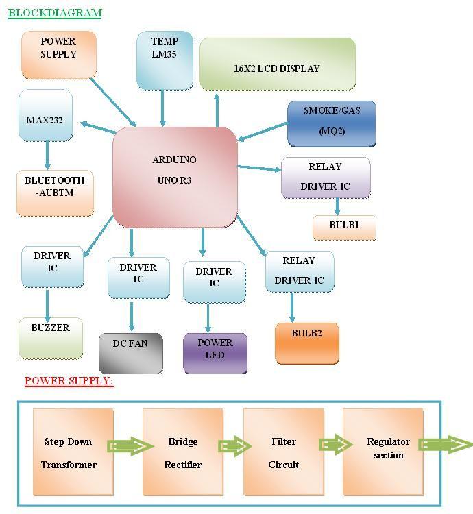 Arduino Based Smart Home Automation ,block diagram | Arduino Based