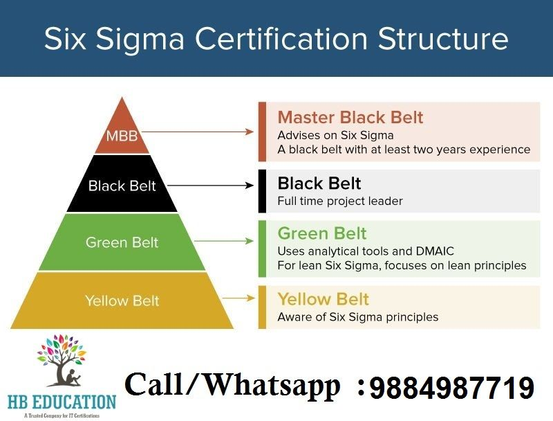 Six Sigma Training And Examination Low Cost In Adyar Call