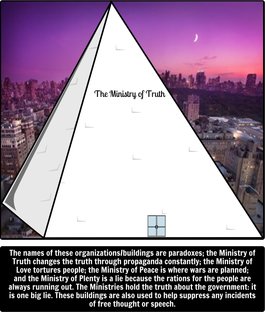 three themes of 1984 Propaganda is the spread of information on a large scale generally untrue and for slander purposes in 1984 the party destroys every sense of independence and individuality everyone does the same thing, eats the same thing and not one person is even allowed to think what the party doesn't want them .