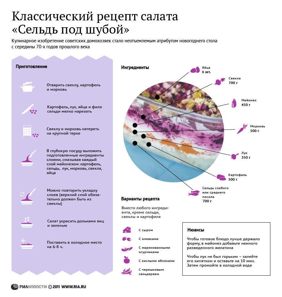 Селедка под шубой рецепт классический пошаговый 84
