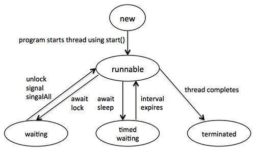 java thread study pinterest java