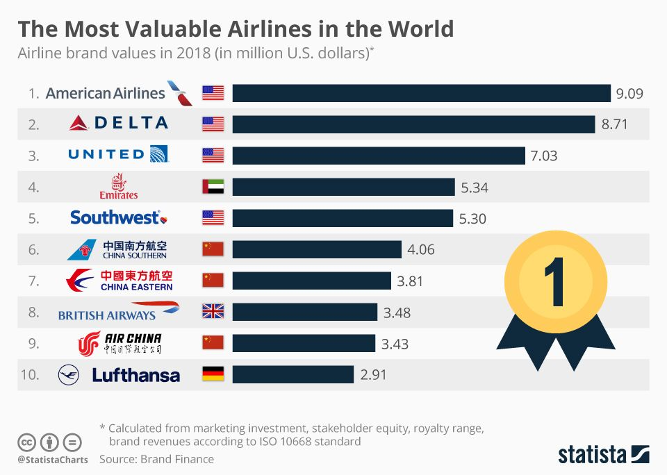 Delta Becomes Most Valuable Airline In The World Airlines