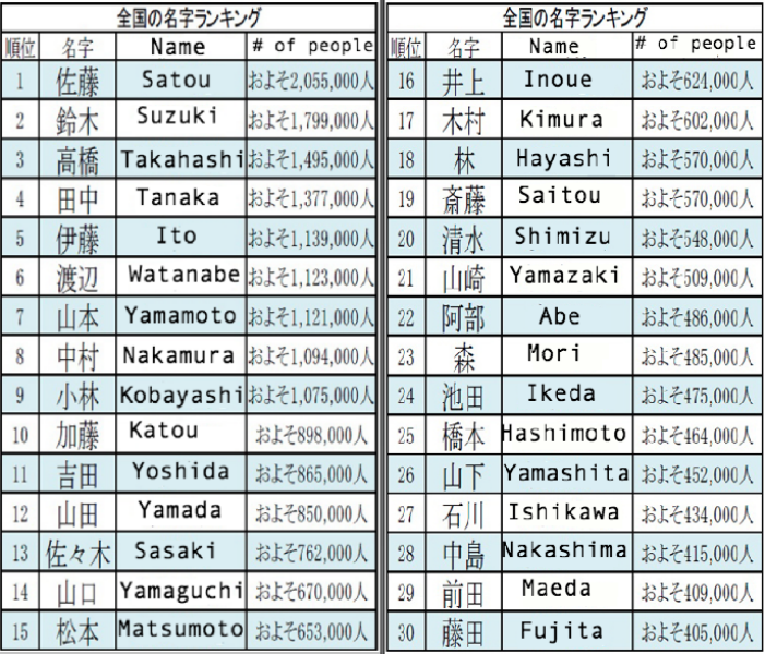 Anime Hiragana Characters: Name Game: Finding The Origin And Prevalence Of Japanese