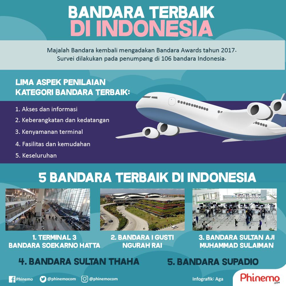Daftar bandara terbaik di Indonesia ini disusun berdasar ...