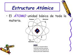 Resultado De Imagen Para Estructura Atomica De La Materia Map