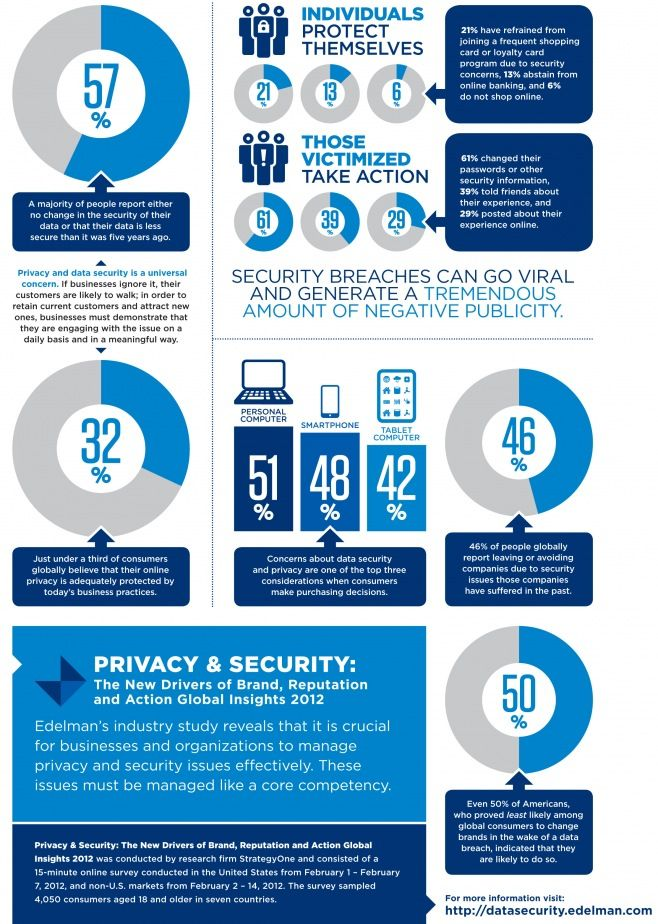 Privacy & security: the new drivers of brand, reputation an action global insights #infographic