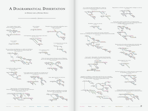 Infographic: Dissecting The Opening Lines Of 25 Famous