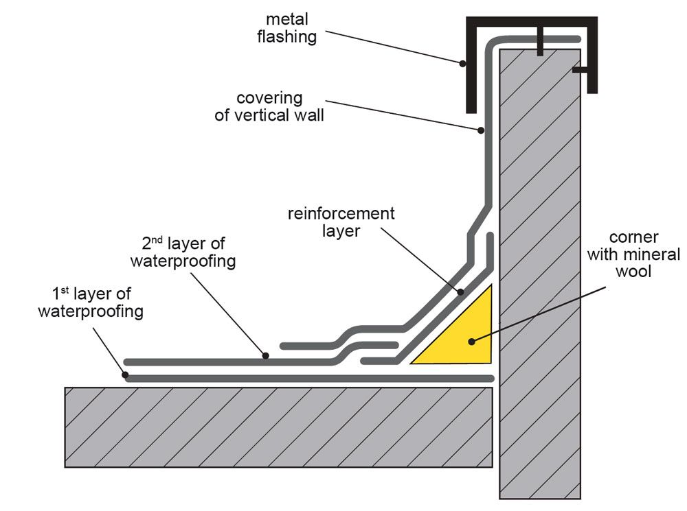 Image Result For Waterproofing Rubble Wall Joint Asphalt Roof Shingles Roofing Systems Flat Roof Systems