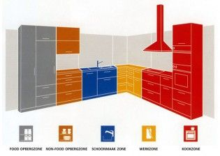Ergonomie De Keuken : Keuken indeling ergonomie woonideeën keuken
