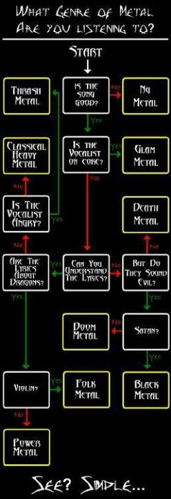 Metal Flow Chart Music Pinterest