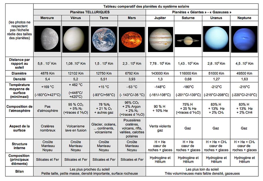 tableau planetes systeme solaire   Planete systeme solaire, Systeme solaire, Solaire