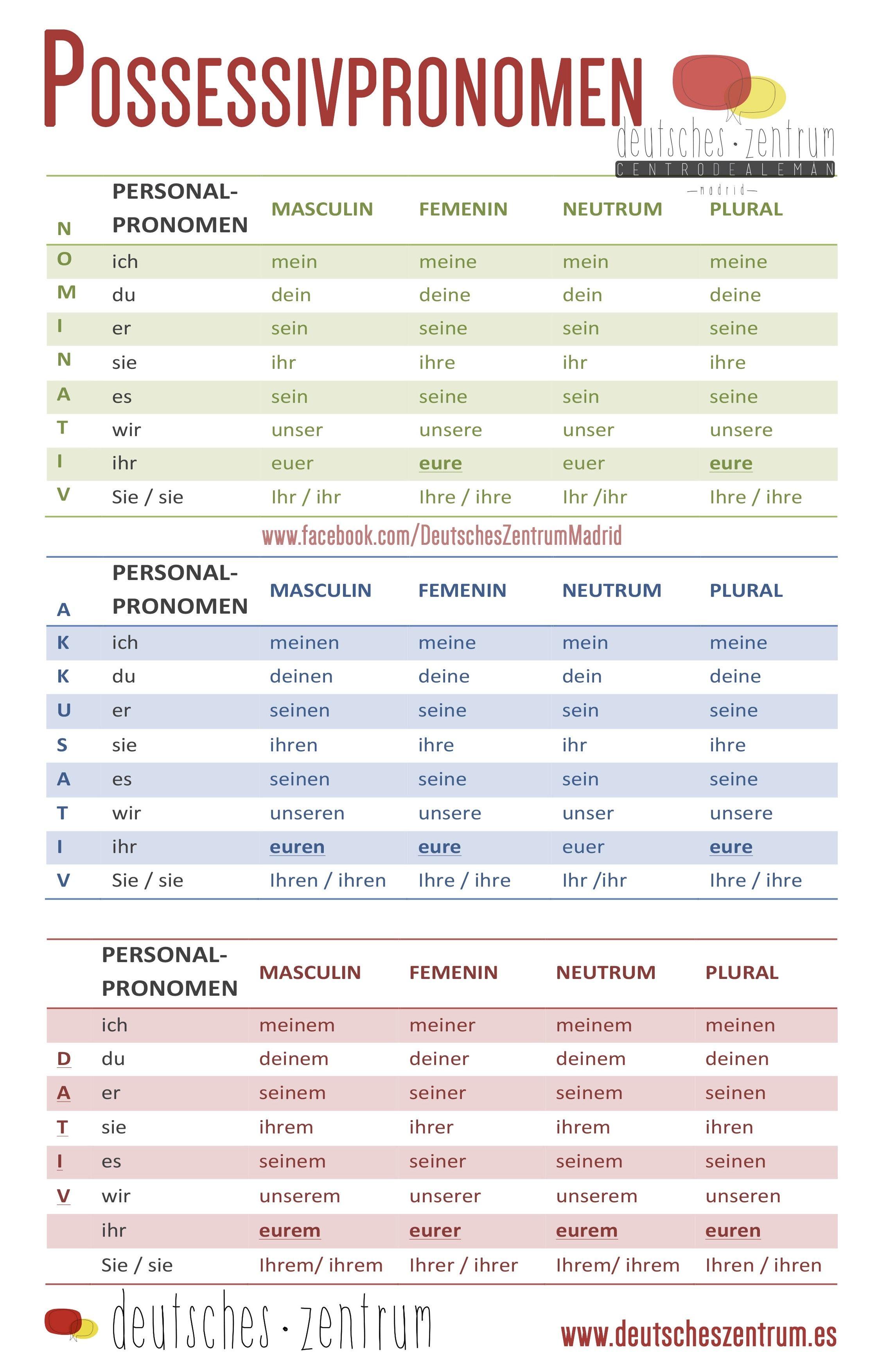 7 ways to a german language suzuki lt50 pull start diagram possessivpronomen deutsch wortschatz grammatik alemán