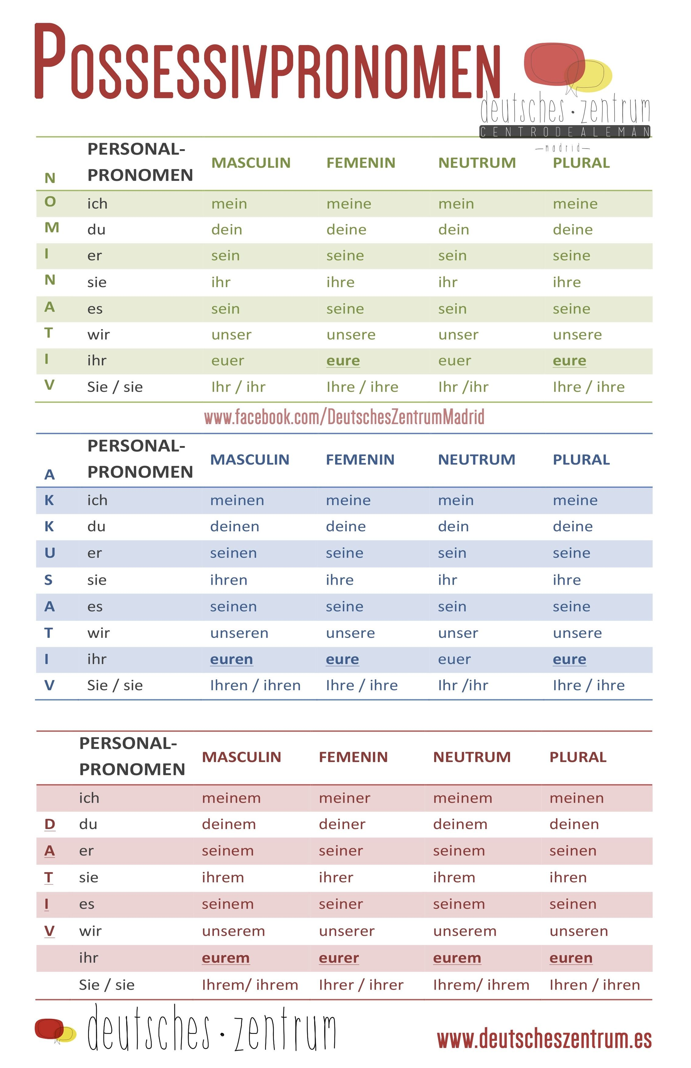 Possessivpronomen Deutsch Wortschatz Grammatik Aleman