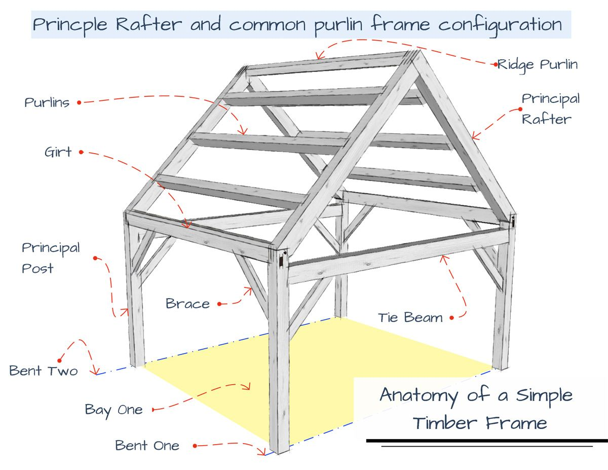 An Example Of Principal Rafter And Common Purlin Timber