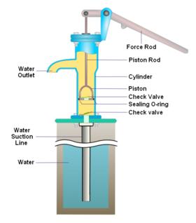Pump Encyclopedia Article In 2020 Hand Pump Well Hand Water Pump Hand Pump