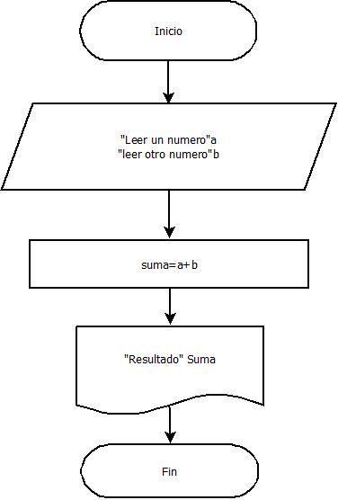 Ejemplos de diagramas de flujo holi pinterest informtica ejemplos de diagramas de flujo ccuart Gallery